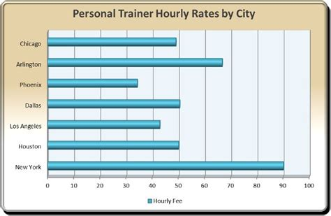In Home Personal Rates Personal Trainer Hourly Rates I Think I Can Fitness
