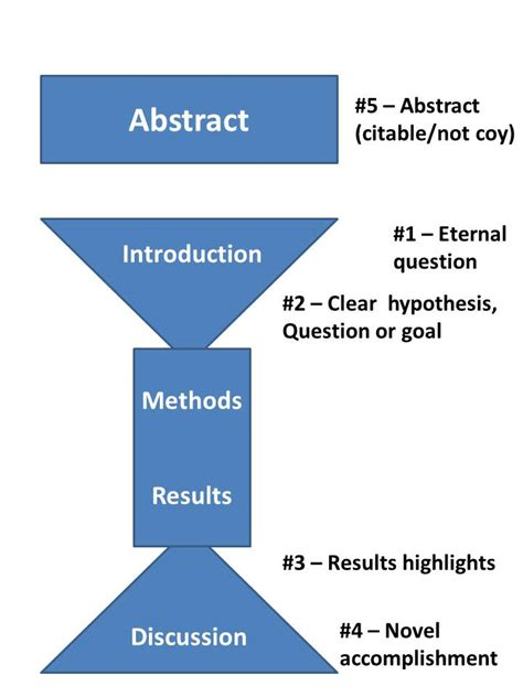 thesis abstract vs introduction research paper abstract vs introduction