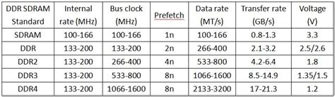 ram speed difference what is the difference between sdram ddr1 ddr2 ddr3 and