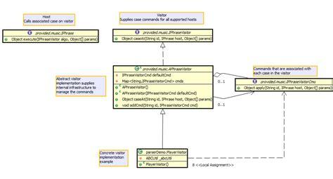 visitor pattern uml diagram comp310 hw06