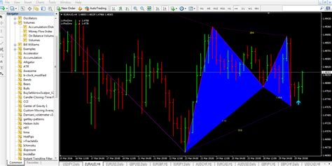 gartley pattern trading forex gartley pattern indicator yvilopup web fc2 com