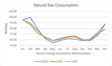 natural gas supply demand trends supporting prices the