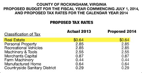 Rockingham County Property Tax Records No Change Proposed For Real Estate Tax Rates In Rockingham