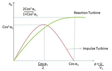 Tesla Turbine Calculations Efficiency Of Tesla Turbine Tesla Image