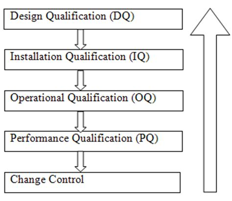 design qualification guidelines a review on validation of pharmaceutical water purifying
