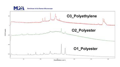 raman cross section cross section multilayer polymer film analysis mva