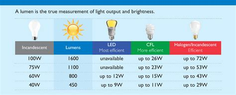 Lumen Lighting by What Is A Lumen Interstate Electric And Solar