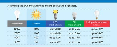 What is a Lumen?   Interstate Electric and Solar