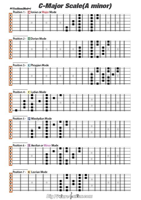 arabic guitar scale backing track backingtrackhq major scale prints big picture guitar