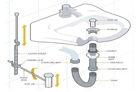 Best Plumbing Parts by Bathroom Sink Drain Parts Diagram Automotive Parts
