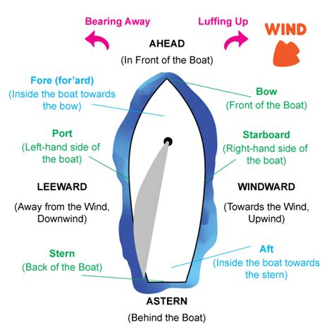 boat glossary of terms relative terms sailing glossary