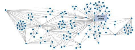 network analysis diagram entity extraction and network analysis