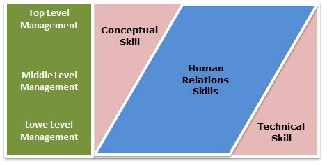 Psychometric Test For Mba Students image gallery managerial skills