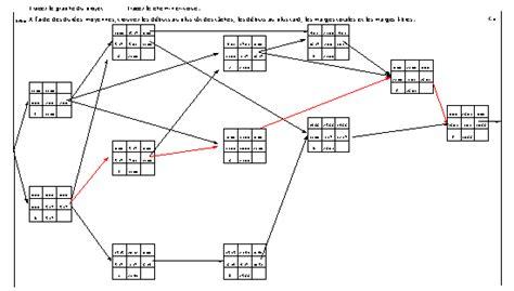 exercice corrigé diagramme pert gantt gestion de projet corrig 233 de l exemple