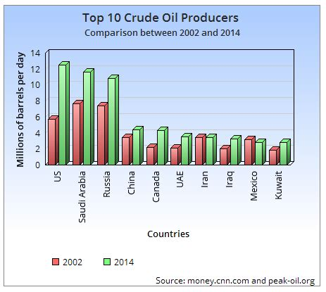 """are low crude oil prices a """"boom or a curse"""" for the world"""