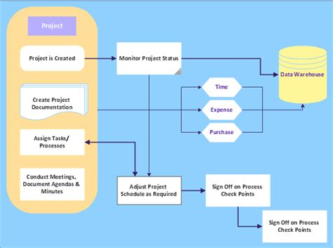 project flow chart exles audit flowchart project management process business