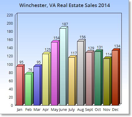 Winchester Va Property Records Winchester Va Real Estate Homes Sales For 2015 Winchester To Northern Va Home Saleswinchester To Northern Va Home Sales