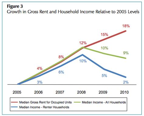 the story of the low income housing shortage in america report shortage of affordable housing for low income