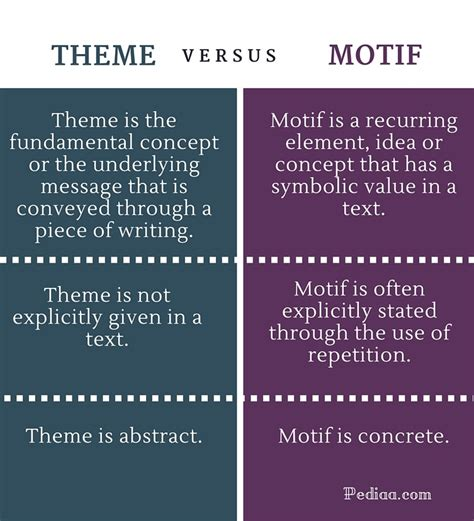 english themes exles difference between theme and motif