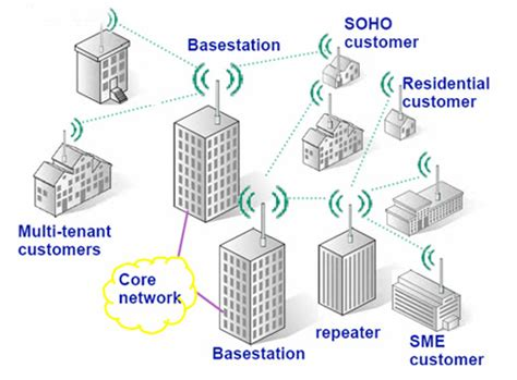 is technologies telecommunications sdn bhd bridging