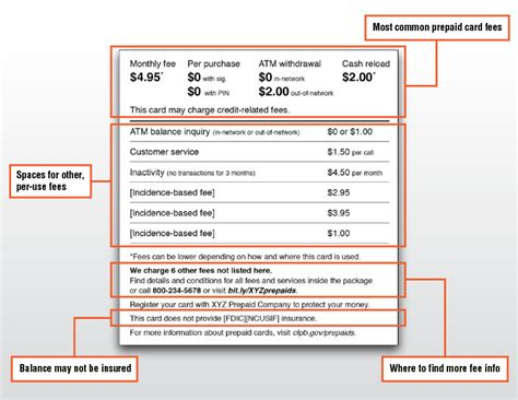 Sle Credit Card Disclosure Statement New Aim To Prepaid Cards