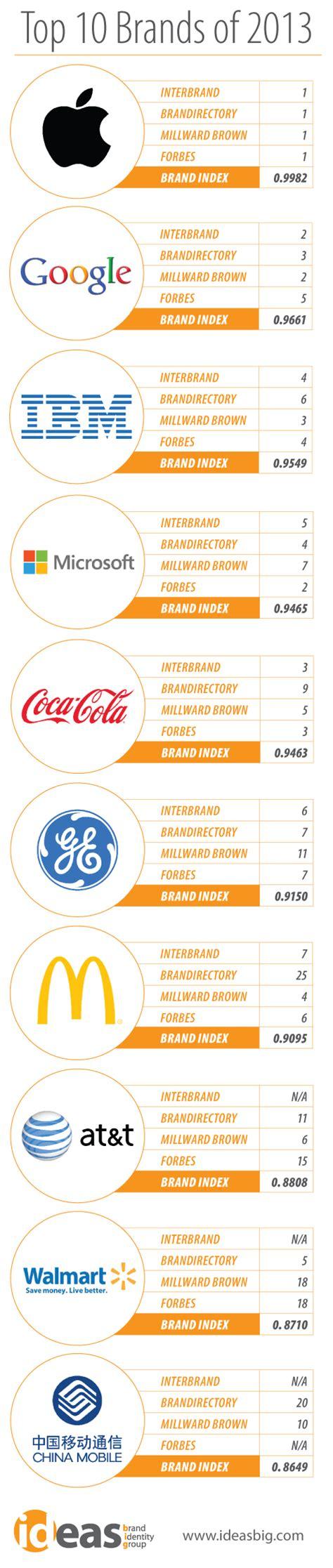 most popular teen brands 2014 top 10 global brands of 2013