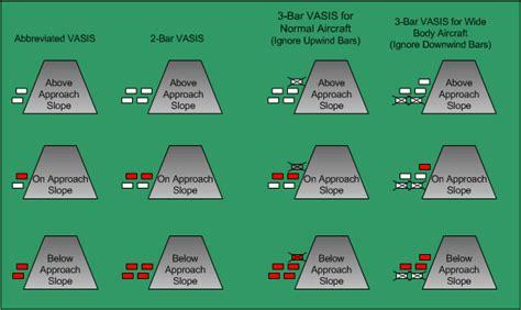 papi vasi flight operations flight information services in canada