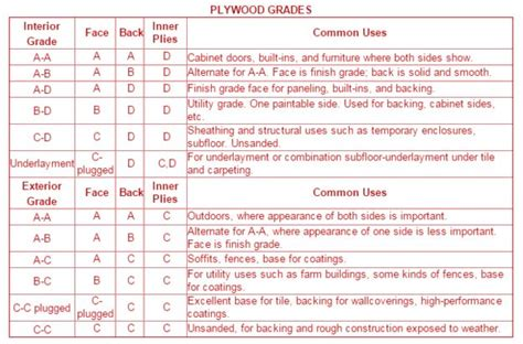 plywood grades 28 images plywood mr grade plywood bwr plywood suppliers haryana aircraft