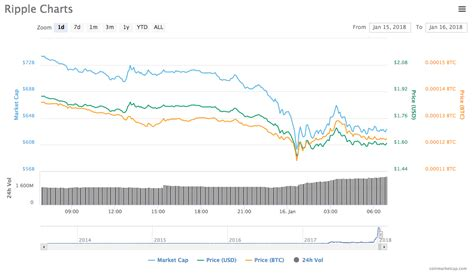 currency converter xrp ripple price live xrp suffers 33billion loss in market
