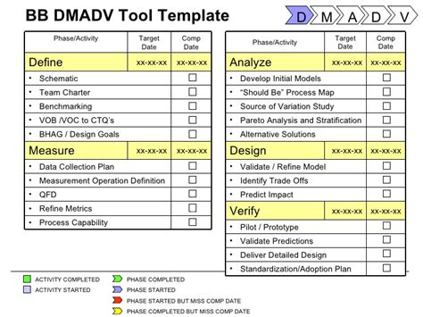Six Sigma Tools Project Templates Dmadv Template