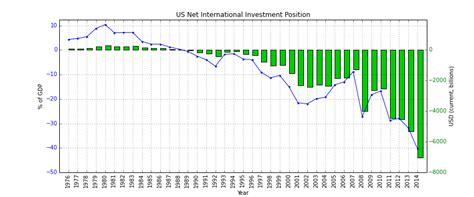 pattern making jobs usa net international investment position wikipedia