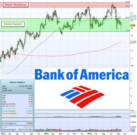 bank of america home values 28 images bof a and