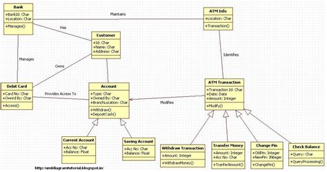 class diagram of atm system unified modeling language october 2012