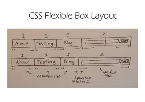 css layout modules fantasai 54 evolution of css layout 1990s to the future