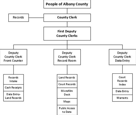 Albany County Property Records About Us