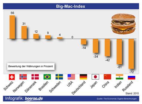 The Economists 2006 Big Mac Index by Der Big Mac Index Ist Ein Aufschlussreicher Indikator