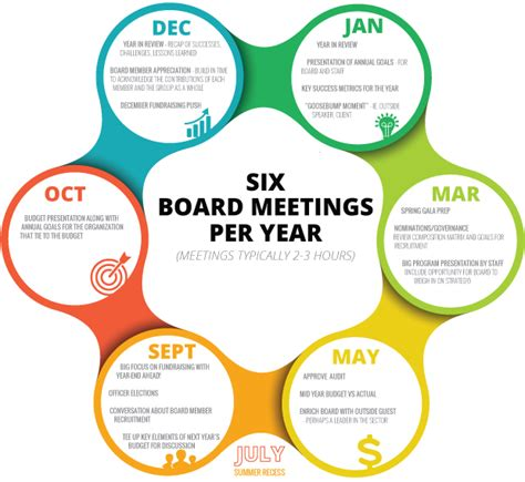 planning guide  board meeting agendas
