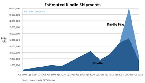 kindle book sales reports kindle shipments slip but still point to s