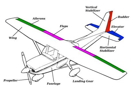 sections of an airplane airplane parts and function general parts of an airplane