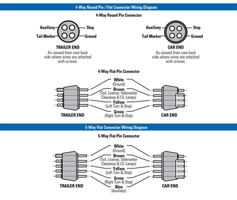 trailer wiring diagram 4 way flat trailer connector diagram 4 free engine image