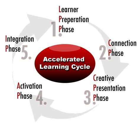 Accelerated Distance Learning Mba by Accelerated Learning For The 21st Century