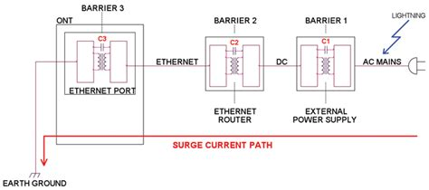 coupling capacitor voltage transformer failure lightning surge damage to ethernet and pots ports connected to inside wiring in compliance