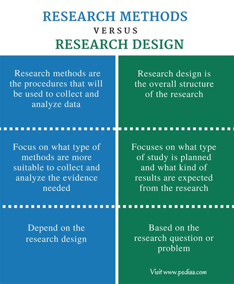 design definition research difference between research methods and research design