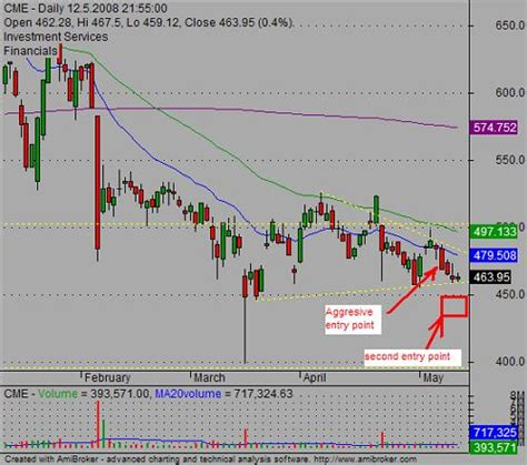 swing trading signals advanced entry ideas for chart patterns trading strategies