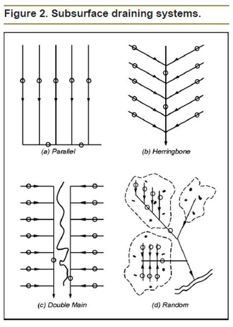 land drain layout understanding the economics of tile drainage ag decision