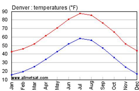 denver colorado climate, yearly annual temperature
