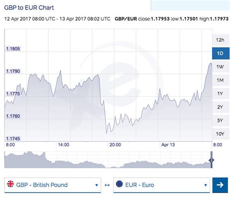 best exchange rate high pound to exchange rate live sterling set to reach