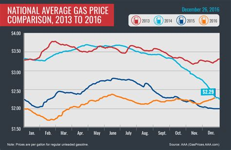 average gas price aaa says drivers will welcome a new year and higher gas