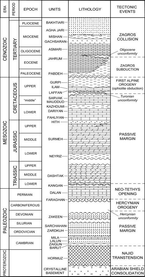stratigraphic section the qatar south fars arch development arabian platform
