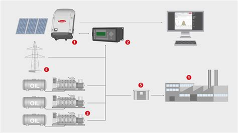 fronius inverter wiring diagram field inverter free